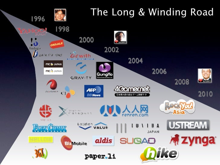 The Long & Winding Road1996       1998              2000                     2002                            2004         ...