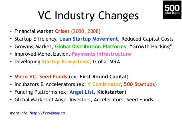VC Industry Changes • Financial Market Crises (2000, 2008) • Startup Efficiency, Lean Startup Movement, Reduced Capital Co...