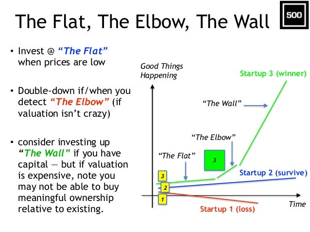 "The Flat, The Elbow, The Wall • Invest @ ""The Flat"" when prices are low • Double-down if/when you detect ""The Elbow"" (if v..."