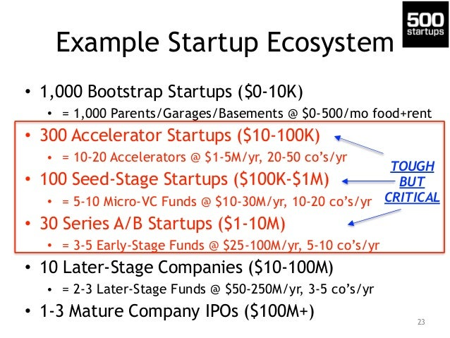 Example Startup Ecosystem • 1,000 Bootstrap Startups ($0-10K) • = 1,000 Parents/Garages/Basements @ $0-500/mo food+rent • ...