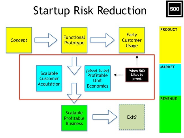 Startup Risk Reduction Concept Early Customer Usage Scalable Customer Acquisition [about to be] Profitable Unit Economics ...