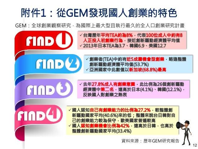 附件1:從GEM發現國人創業的特色  FIND ! 台灣歷年平均TEA約為8%,代表100位成人中約有8  GEM:全球創業觀察研究,為國際上最大型且執行最久的全人口創業研究計畫  人正投入初創業行為,接近創新驅動經濟體平均值  ! 2013年...