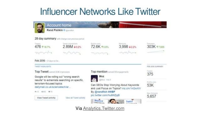 Visual Networks Like Instagram Via Iconosquare