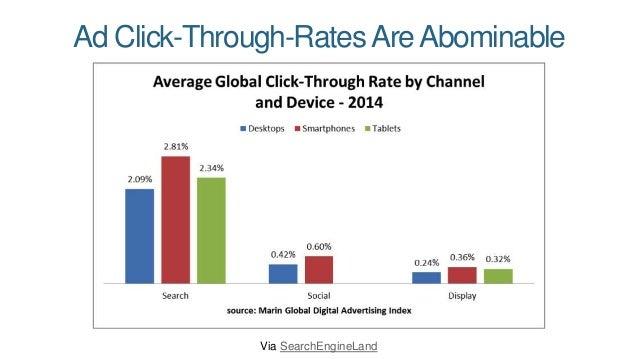 Half ofAll MobileAd Clicks areAccidental Via SearchEngineLand
