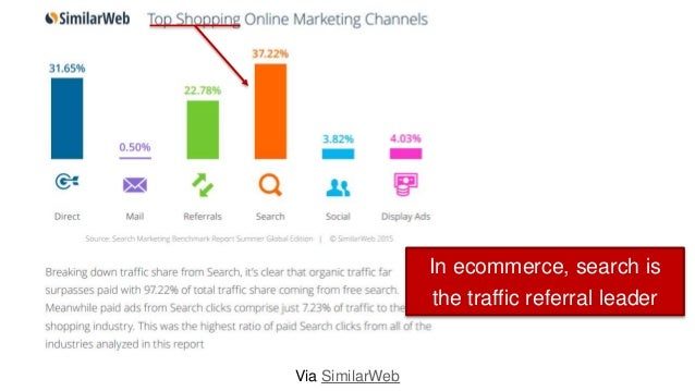 Via SimilarWeb In ecommerce, search is the traffic referral leader