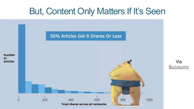 It's Often the Same Effort to Make Content No One Sees, As Content Thousands Do