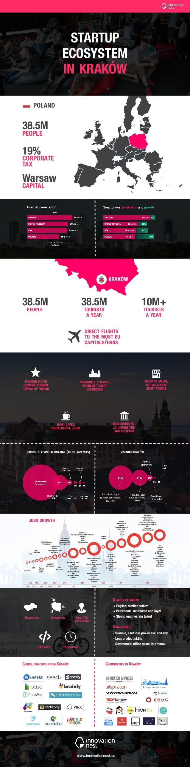 38.5M 38.5M 10M+38.5M PEOPLE PEOPLE TOURISTS A YEAR TOURISTS A YEAR FOUNDED IN 7TH CENTURY, FORMER CAPITAL OF POLAND UNIVE...