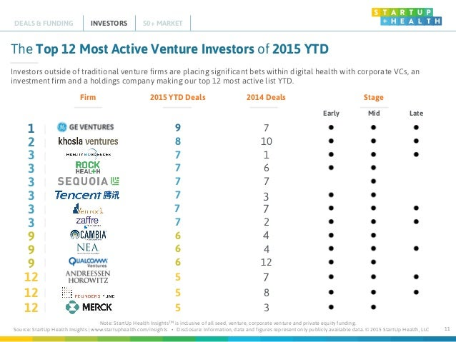StartUp Health Insights Digital Health Funding Rankings Q3