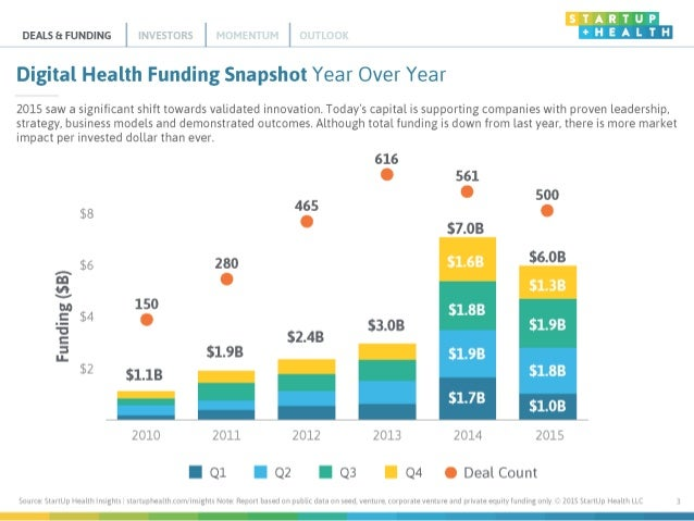 StartUp Health Insights Report: 2015 Year End Slide 3