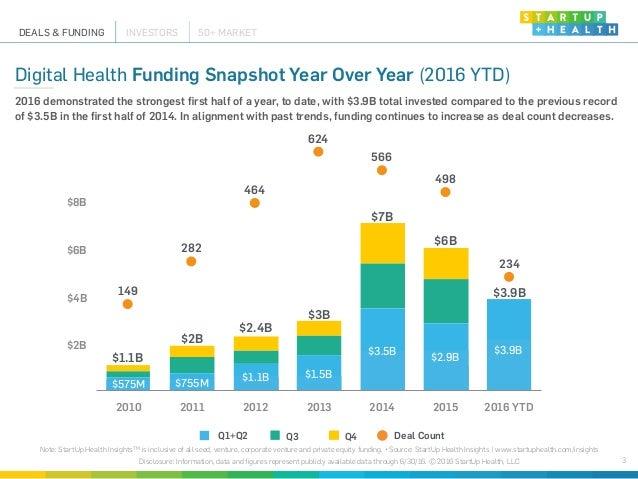 StartUp Health Insights 2016 Midyear Report Slide 3