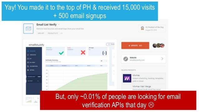 Yay! You made it to the top of PH & received 15,000 visits + 500 email signups But, only ~0.01% of people are looking for ...