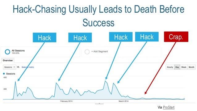 Hack-Chasing Usually Leads to Death Before Success Via ProStart Hack Hack Hack Hack Crap.