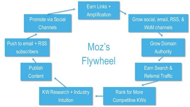 Moz's Flywheel KW Research + Industry Intuition Publish Content Promote via Social Channels Push to email + RSS subscriber...