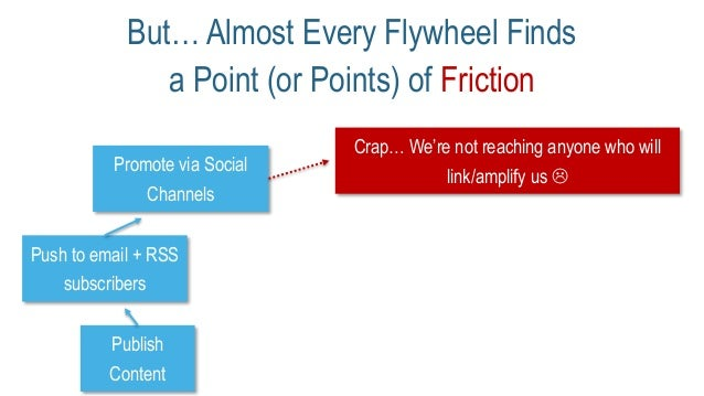 But… Almost Every Flywheel Finds a Point (or Points) of Friction Publish Content Promote via Social Channels Push to email...