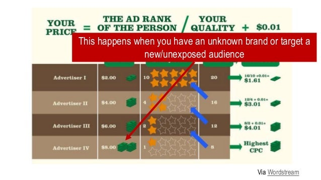 Facebook, Twitter, Instagram, & display ads all work the same way Via Resolution Media