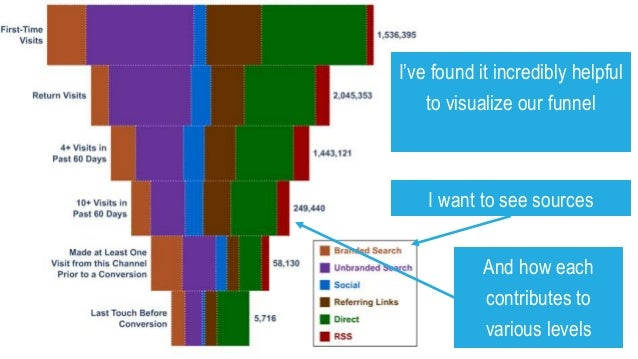 I also use this to ID areas (and channels) where my visitors aren't turning into customers