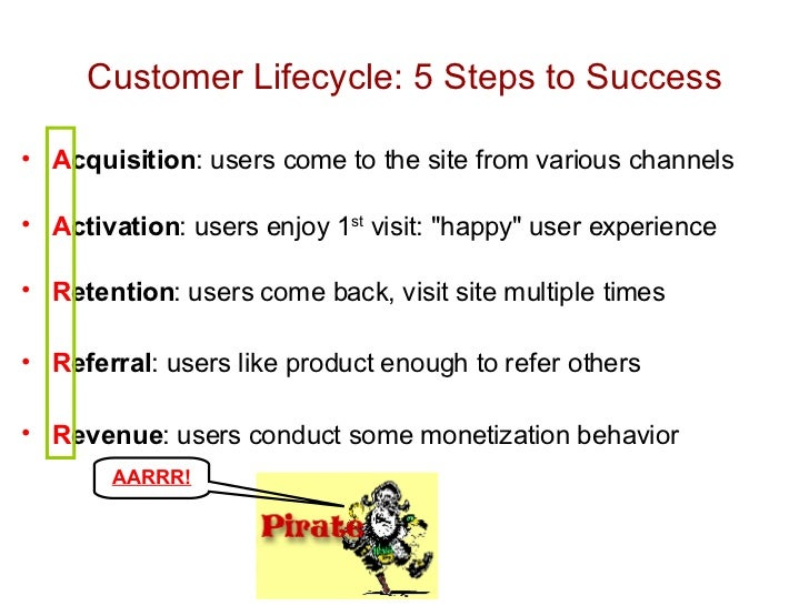 Customer Lifecycle: 5 Steps to Success <ul><li>A cquisition : users come to the site from various channels </li></ul><ul><...