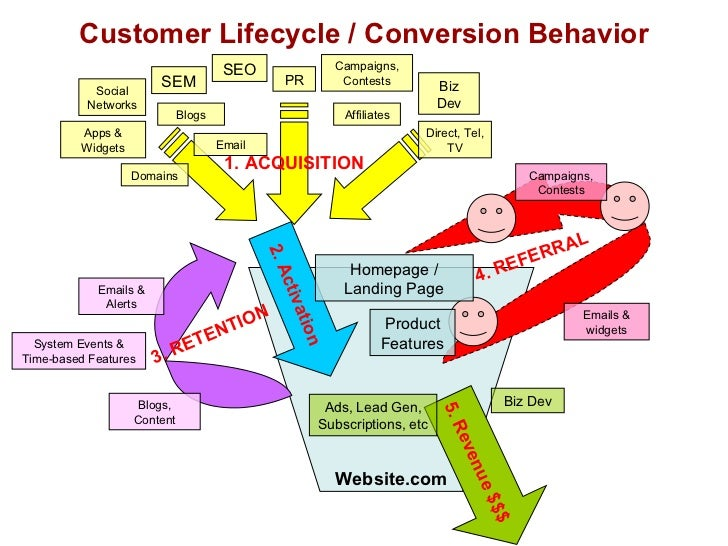 Customer Lifecycle / Conversion Behavior Website.com 4. REFERRAL Emails & widgets Campaigns, Contests 5. Revenue $$$ Biz D...