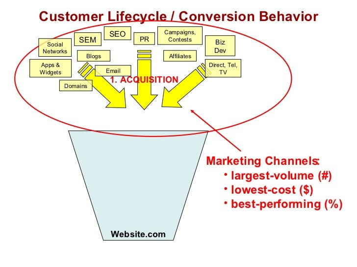 Customer Lifecycle / Conversion Behavior Website.com <ul><li>Marketing Channels: </li></ul><ul><ul><li>largest-volume (#) ...