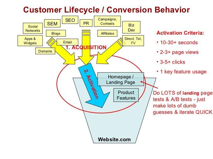 Customer Lifecycle / Conversion Behavior Website.com <ul><li>Activation Criteria: </li></ul><ul><li>10-30+ seconds </li></...