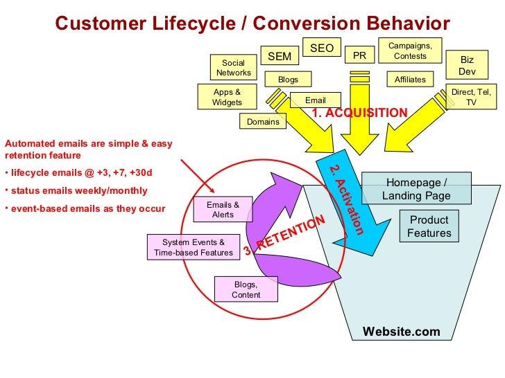 Customer Lifecycle / Conversion Behavior Website.com <ul><li>Automated emails are simple & easy retention feature </li></u...