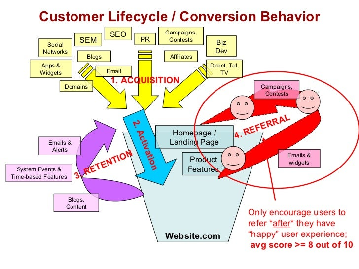 """Customer Lifecycle / Conversion Behavior Website.com Only encourage users to  refer * after * they have  """" happy"""" user exp..."""