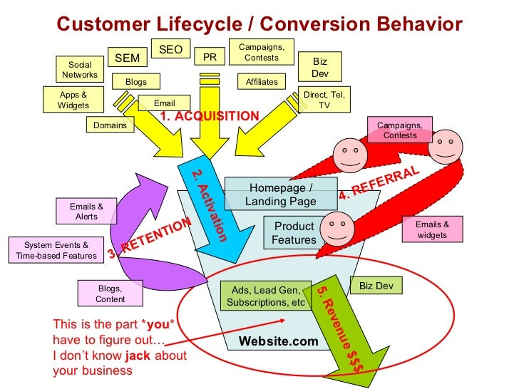 Customer Lifecycle / Conversion Behavior Website.com This is the part * you *  have to figure out…  I don't know  jack  ab...