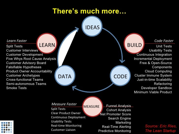 There's much more…                                                IDEAS  Learn Faster                                     ...