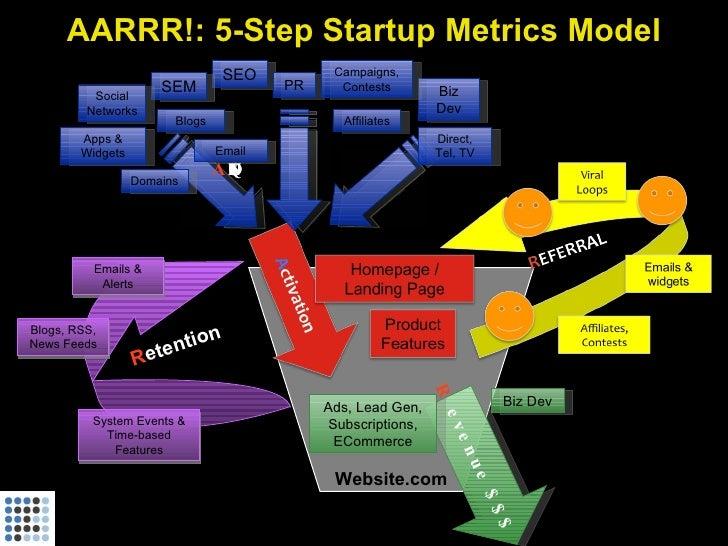 AARRR!: 5-Step Startup Metrics Model                                       SEO         Campaigns,                         ...