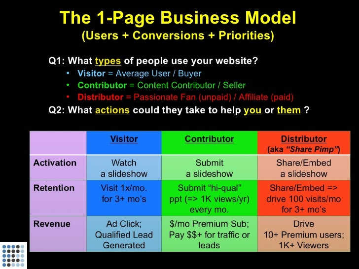 The 1-Page Business Model       (Users + Conversions + Priorities)  Q1: What types of people use your website?    • Visito...