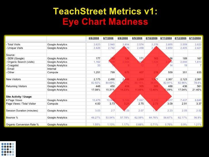 TeachStreet Metrics v1:   Eye Chart Madness