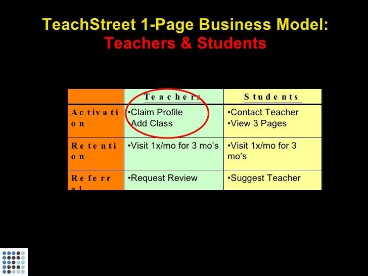 TeachStreet 1-Page Business Model:        Teachers & Students                           Te a c h e r s          S tu d e n...
