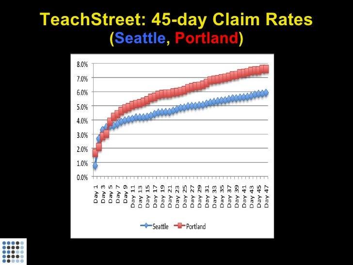TeachStreet: 45-day Claim Rates        (Seattle, Portland)