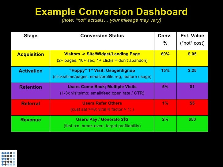 Example Conversion Dashboard                   (note: *not* actuals… your mileage may vary)     Stage                     ...