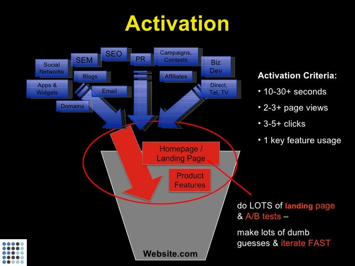 Activation                          SEO          Campaigns,               SEM                PR    Contests     Biz  Socia...