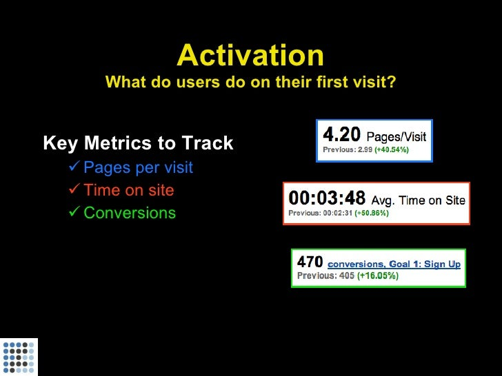 Activation        What do users do on their first visit?   Key Metrics to Track    Pages per visit    Time on site    C...