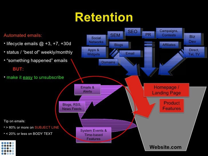 Retention                                                                          SEO         Campaigns, Automated emails...
