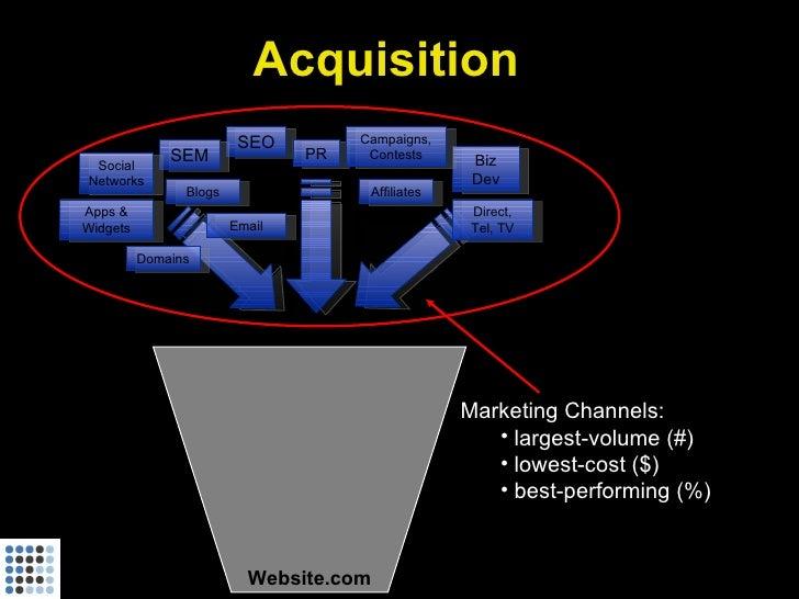 Acquisition                          SEO         Campaigns,               SEM               PR    Contests      Biz  Socia...
