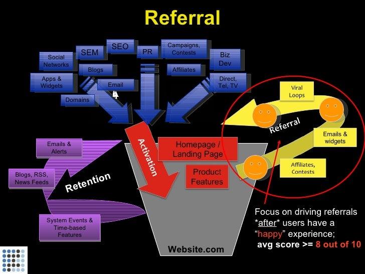 Referral                                  SEO         Campaigns,                       SEM               PR    Contests   ...