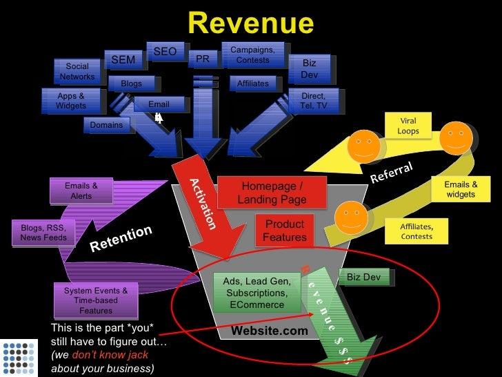 Revenue                                       SEO         Campaigns,                         SEM                 PR     Co...
