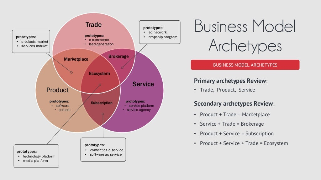 Business model archetypes business model fandeluxe Images