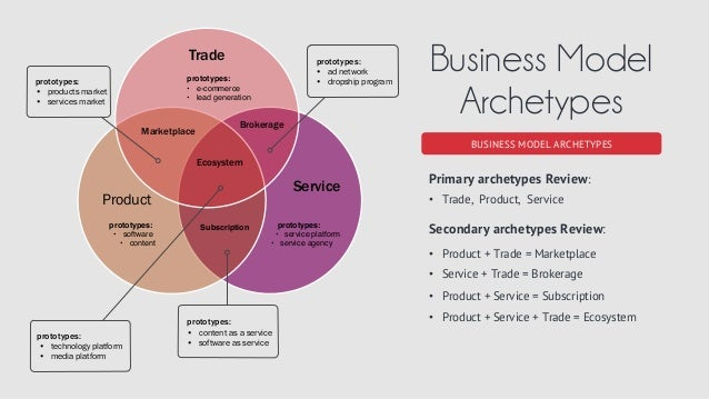 archetypes in fifth business