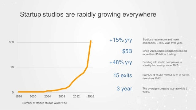 Startup Studio Playbook Slide 3