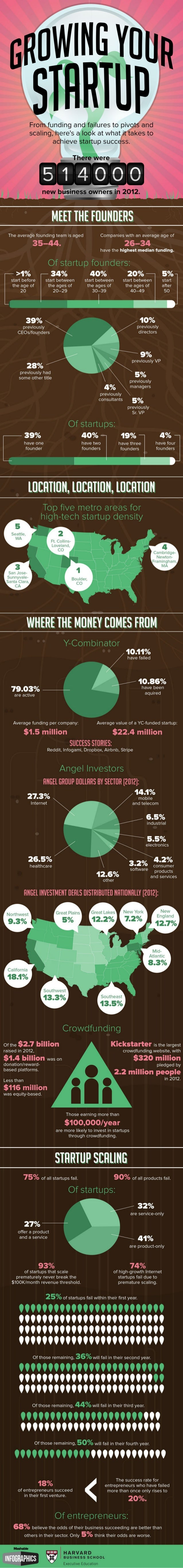 Startup Success By the Numbers
