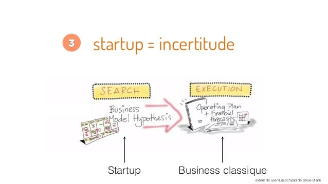 startup = incertitude extrait de Lean Launchpad de Steve Blank Business classiqueStartup 3