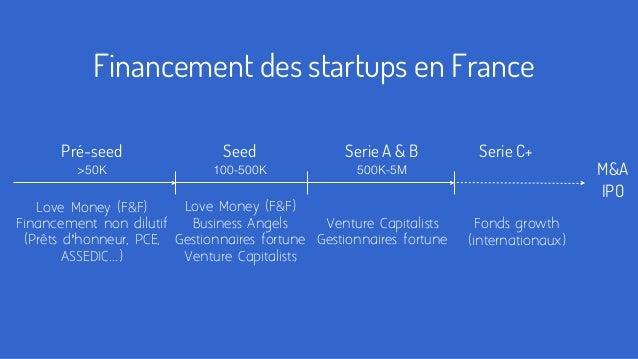 Pré-seed Love Money (F&F) Financement non dilutif (Prêts d'honneur, PCE, ASSEDIC...) Financement des startups en France Se...