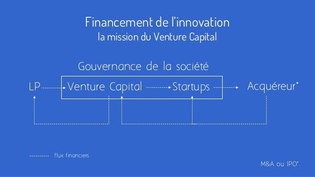 Financement de l'innovation la mission du Venture Capital Startups Gouvernance de la société LP Acquéreur*Venture Capital ...
