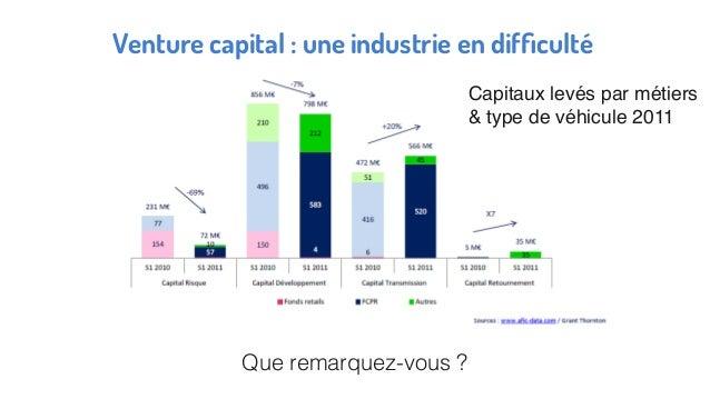 Venture capital : une industrie en difficulté Que remarquez-vous ? Capitaux levés par métiers & type de véhicule 2011