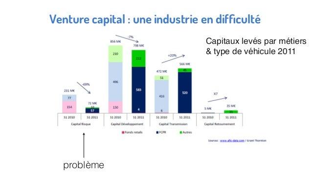 Venture capital : une industrie en difficulté Capitaux levés par métiers & type de véhicule 2011 problème