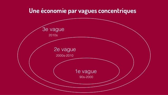 2e vague 1e vague 3e vague 90s-2000 2000s-2010 2010s Une économie par vagues concentriques